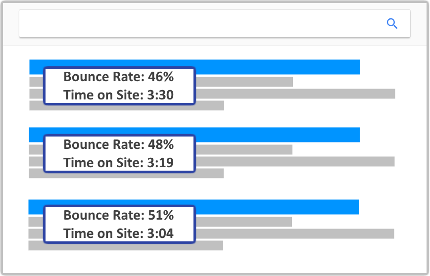 Bounce rate decreases as time on website increases.