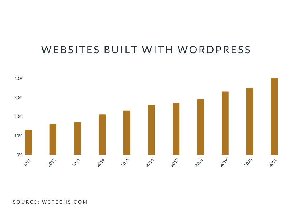 Websites built with WordPress from 2011-2021